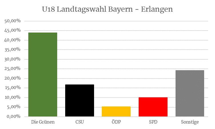 U18 Landtagswahl Bayern - Erlangen