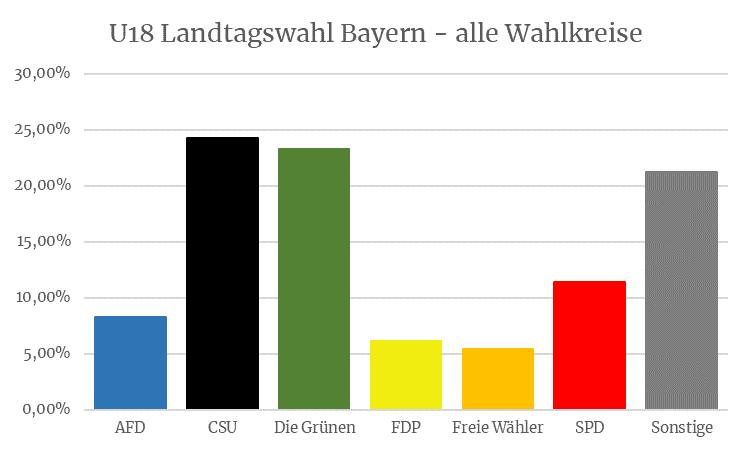 U18 Landtagswahl Bayern - Alle Wahlkreise